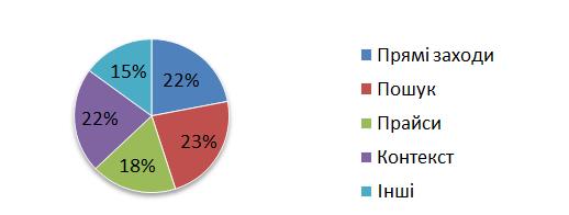 Яндекс дослідив українські інтернет магазини