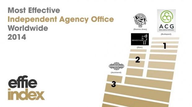 4 українські компанії увійшли в десятку найбільш ефективних креативних агенцій світу