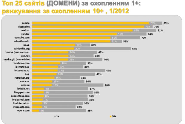 Найпопулярніші українські домени в січні 2012 року