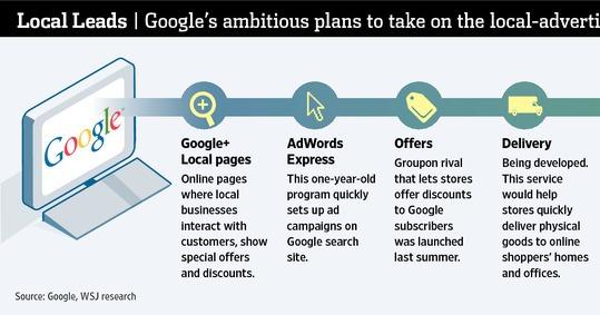 Google штурмуватиме 20 мільярдний ринок локальної реклами