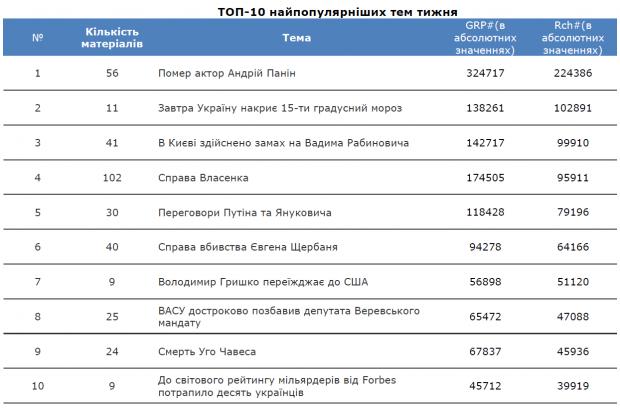 Що читають українці? Топ 10 найпопулярніших статей в Уанеті 4 10 березня 2013