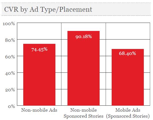 Мобільні користувачі Facebook більше лайкають і коментують рекламні публікації