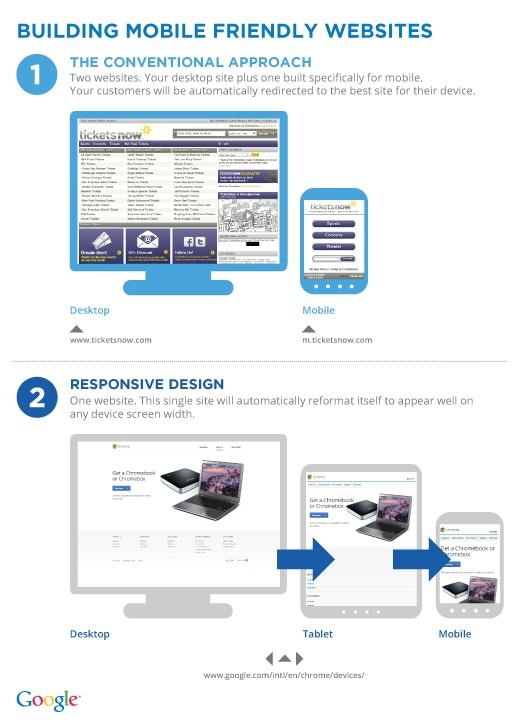 Веб сайт для мобільних пристроїв чи адаптивний дизайн: що вибрати для свого бізнесу?