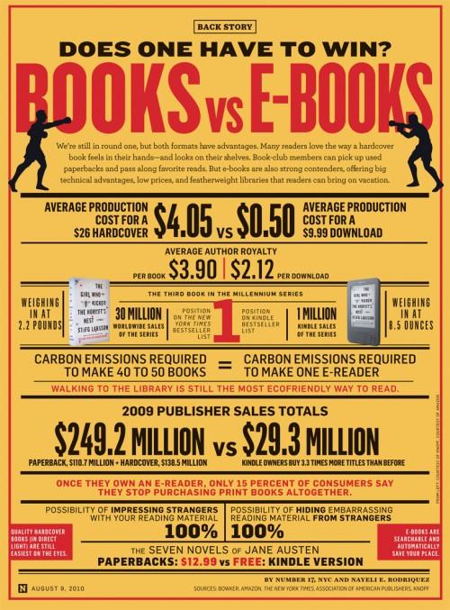 Паперові книги проти електронних (інфографіка)