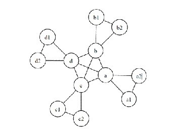 Математики створили модель соціальної мережі