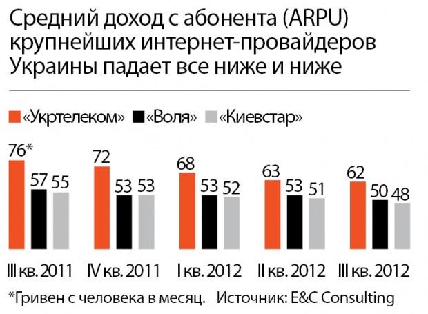 Інтернет в Україні один з найдешевших у світі