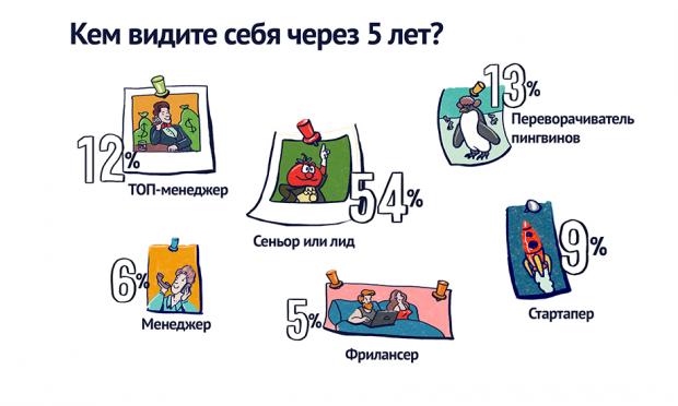 Жінки складають 5 ту частину українських ІТ фахівців