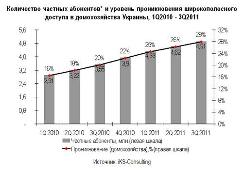 Дайджест: Казахстан заблокував Twitter, ринок ШСД інтернету в Україні, хто володіє Facebook