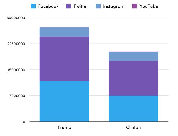 Як цифрові технології допомогли Трампу стати президентом США