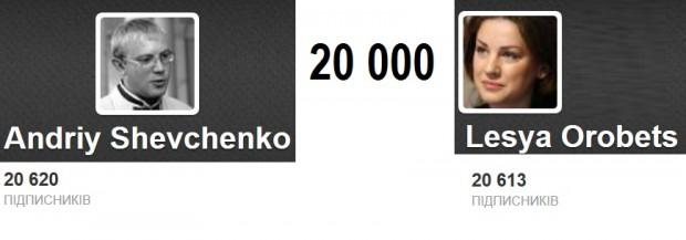 За останні 2 тижні депутати опозиції Андрій Шевченко та Леся Оробець набрали по 10 тисяч фоловерів у Твітері