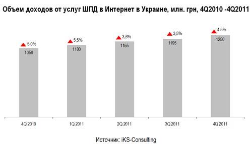В Україні більше 6 мільйонів абонентів широкосмугового доступу до інтернету