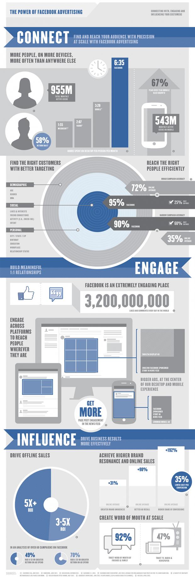 Користувачі Facebook залишають 3,2 млрд лайків і коментарів щодня (інфографіка)