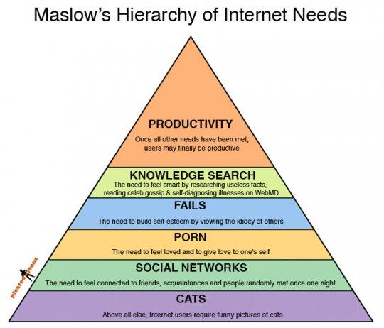 Піраміда інтернет потреб за методикою Маслоу