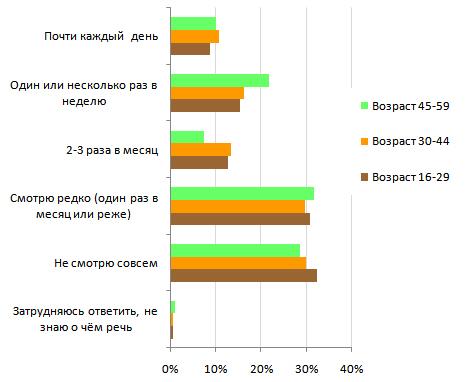 70% українських інтернет користувачів дивляться ТБ в онлайні