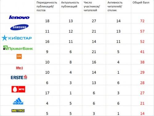 Marketing Media Review склав рейтинг активності компаній в соціальних мережах