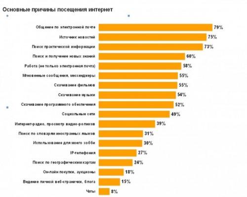 Українці довіряють інтернету більше, ніж традиційним медіа