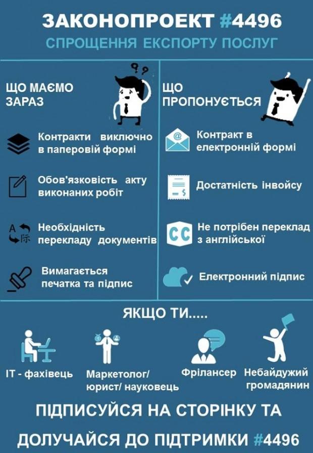 ВР прийняла в першому читанні закон на підтримку українських фрілансерів