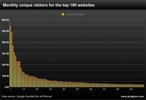 Як потрапити у топ 100 найпопулярніших сайтів на планеті (виправлено)