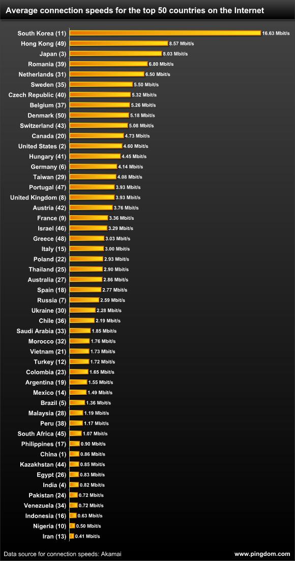 Середня швидкість інтернету в Україні   2,2 Мбіт/с