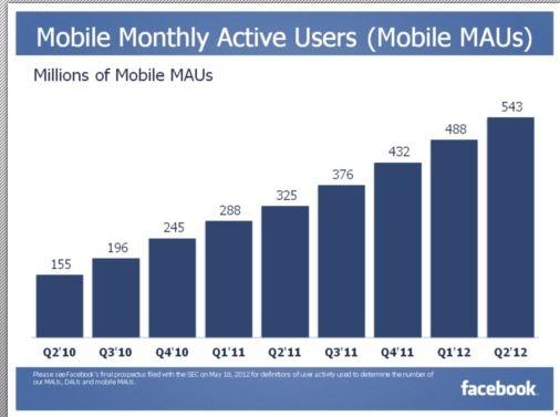 Середньомісячна аудиторія Facebook перевищила 955 млн