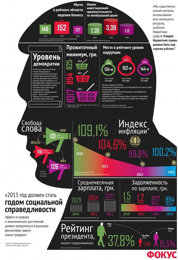 Матеріали про Януковича зникли з сайту Фокуса