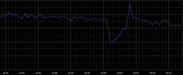 Google упав   і світовий інтернет трафік скоротився на 40%