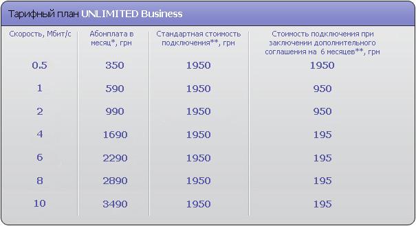 В Києві почав роботу новий оператор зв'язку за технологією preWiMAX