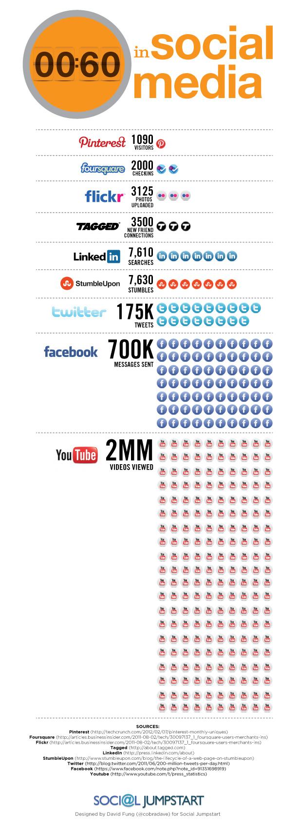 60 секунд в соціальних мережах (інфографіка)