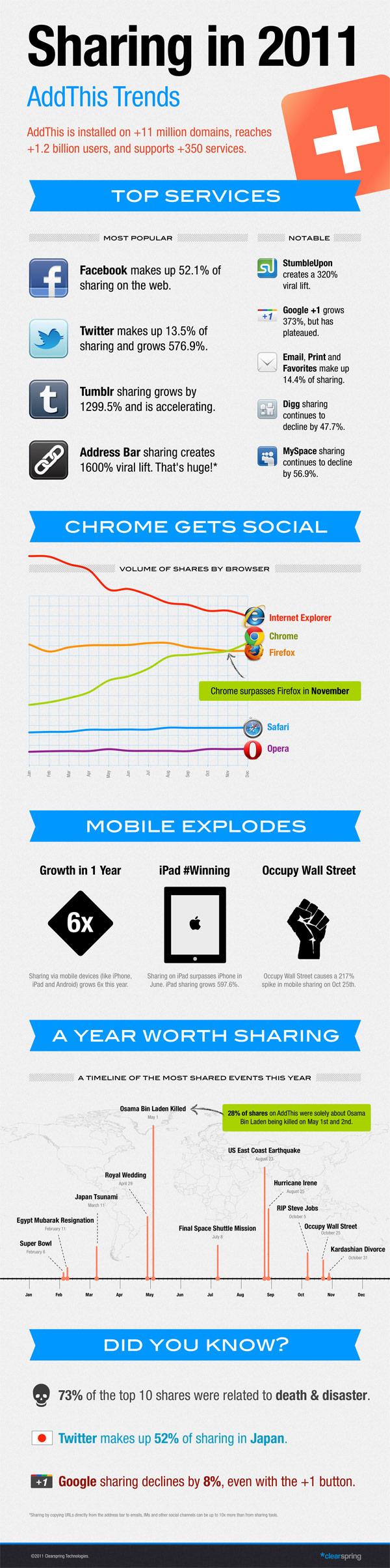 52% світового контенту поширюється через Facebook (інфографіка)