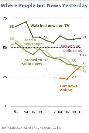 Люди стали читати більше новин в онлайні, ніж у газетах
