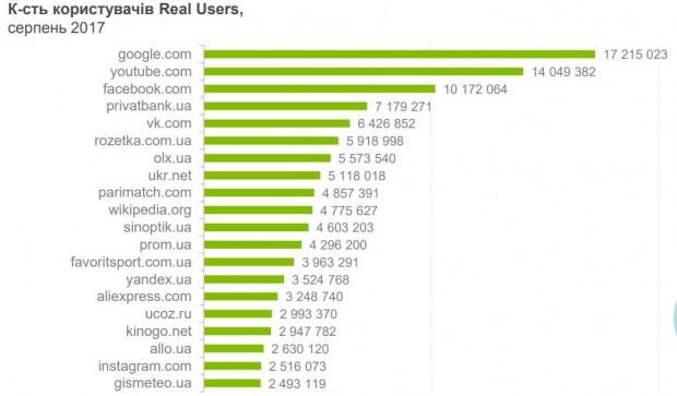 Попри блокування ВКонтакте залишається 5 м за популярністю вебсайтом серед українців