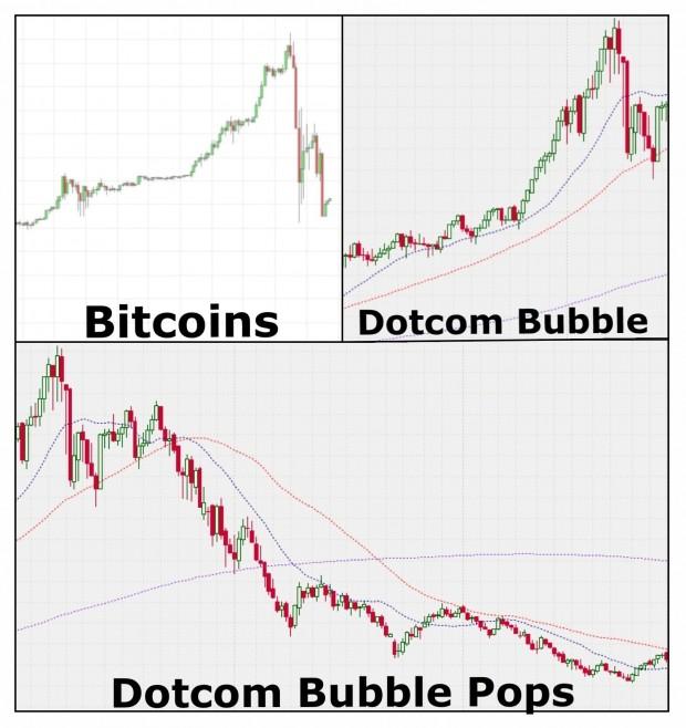 Біткоіни (Bitcoin)   бульбашка чи аналог золота?