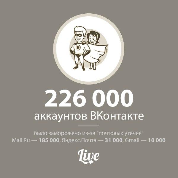 ВКонтакті заморозив 200 тисяч екаунтів