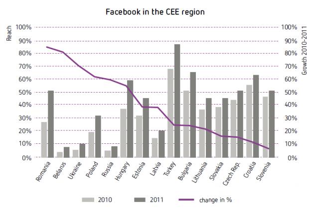 Україна один лідерів росту інтернет ринку в Центрально Східній Європі (дослідження)