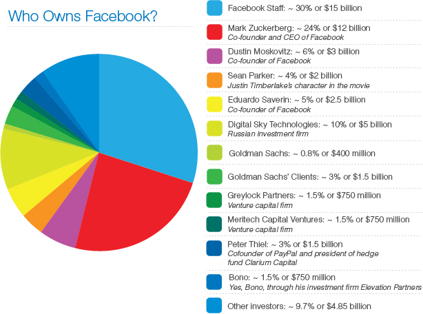 Кому належить Facebook? (інфографіка)