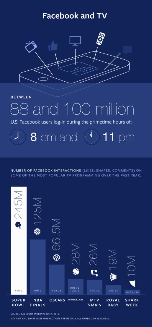 Facebook відкрив для великих медіа статистику ключових слів у реальному часі