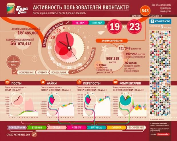 Коли краще постити ВКонтакте (інфографіка)