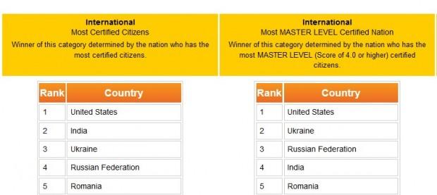 Українці другі в світі на чемпіонаті ІТ майстерності Bench Games