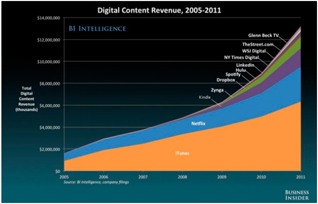 Майбутнє digital і медіа за версією Business Insider Intelligence