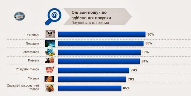 Перед придбанням товару, українські користувачі активно шукають його в онлайні