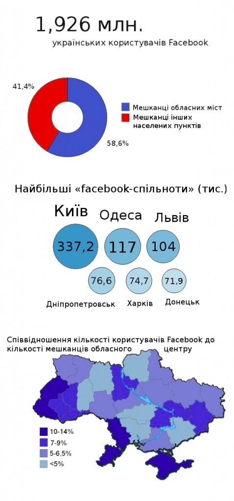 Українські користувачі Facebook (інфографіка)