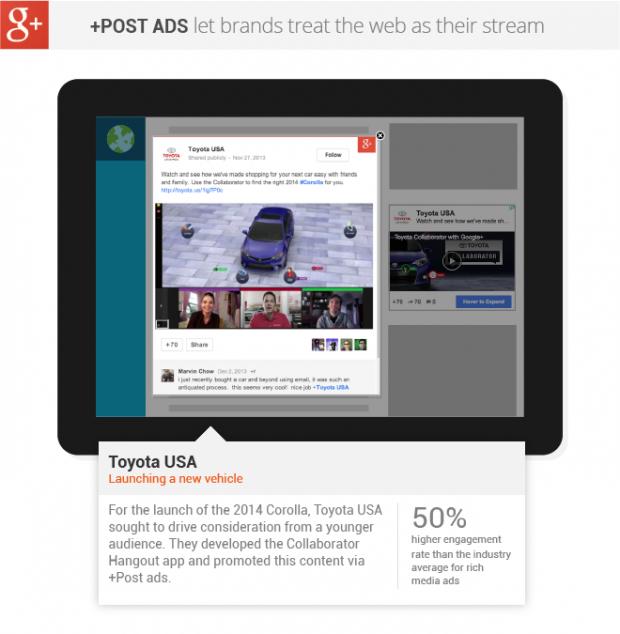 В Google+ можна буде просувати свої пости за гроші