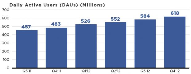У 2012 році Facebook заробив понад $5 млрд, але інвесторам цього замало