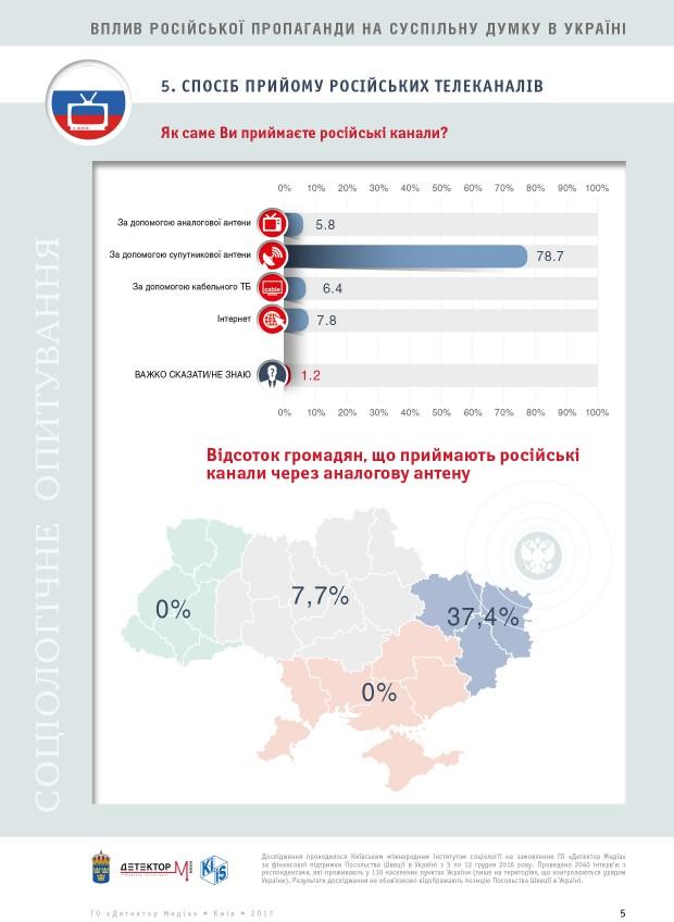 Кожен пятий українець дізнається про стан справ в країні з соцмереж