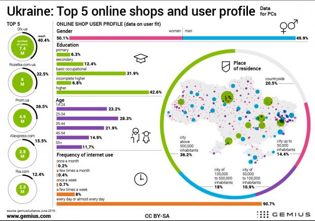 12,3 млн українців відвідали сайти категорії e commerce у червні