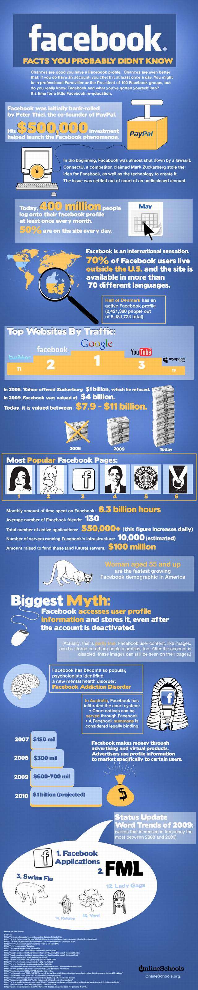 Що таке Facebook (інфографіка)