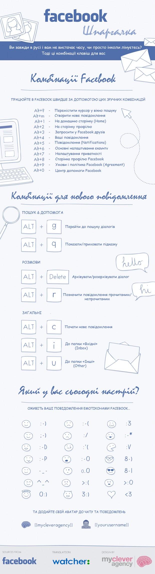 Шпаргалка для Facebook: основні комбінації клавіш