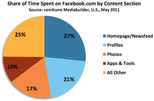 Користувачі facebook витрачають 17% свого часу на перегляд фото (виправлено)