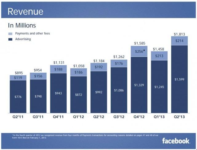 Facebook за один день подорожчав на $24 млрд