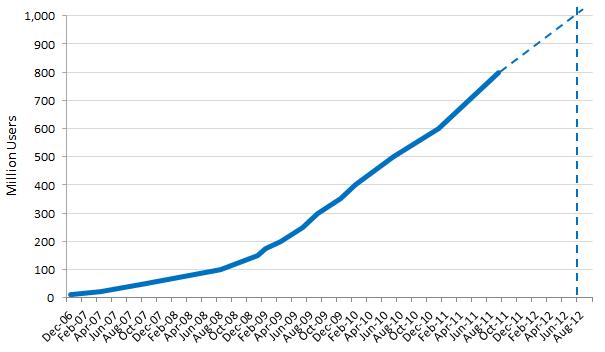Facebook здобуде 1 млрд користувачів у серпні